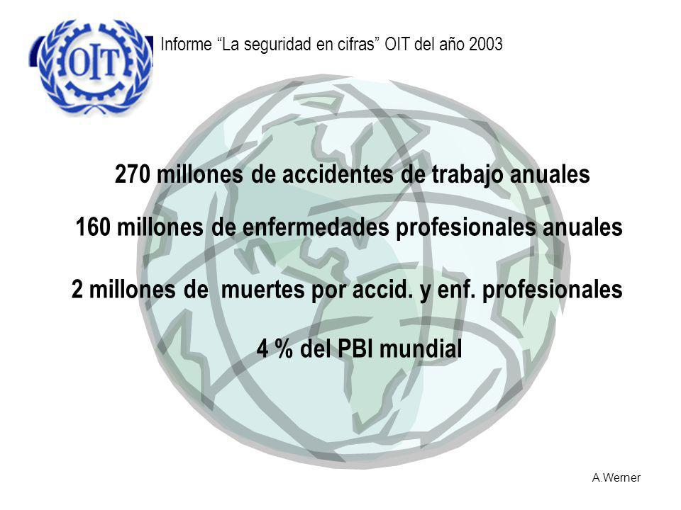 270 millones de accidentes de trabajo anuales