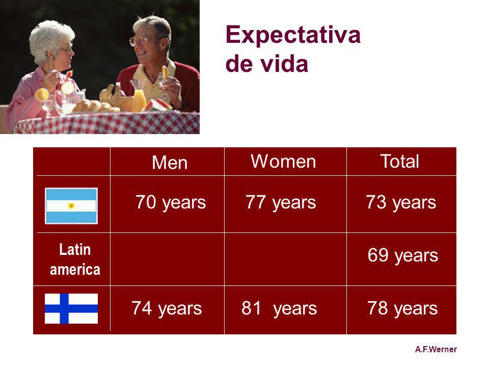 Expectativa de vida Men Women Total 70 years 77 years 73 years