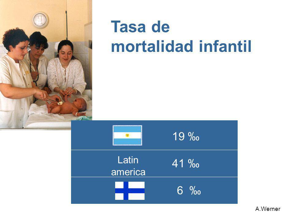 Tasa de mortalidad infantil 19 ‰ Latin america 41 ‰ 6 ‰ A.Werner