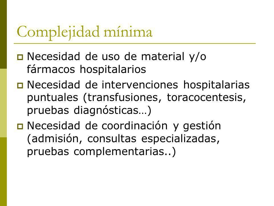 Complejidad mínima Necesidad de uso de material y/o fármacos hospitalarios.