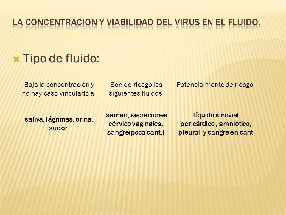 LA CONCENTRACION Y VIABILIDAD DEL VIRUS EN EL FLUIDO.
