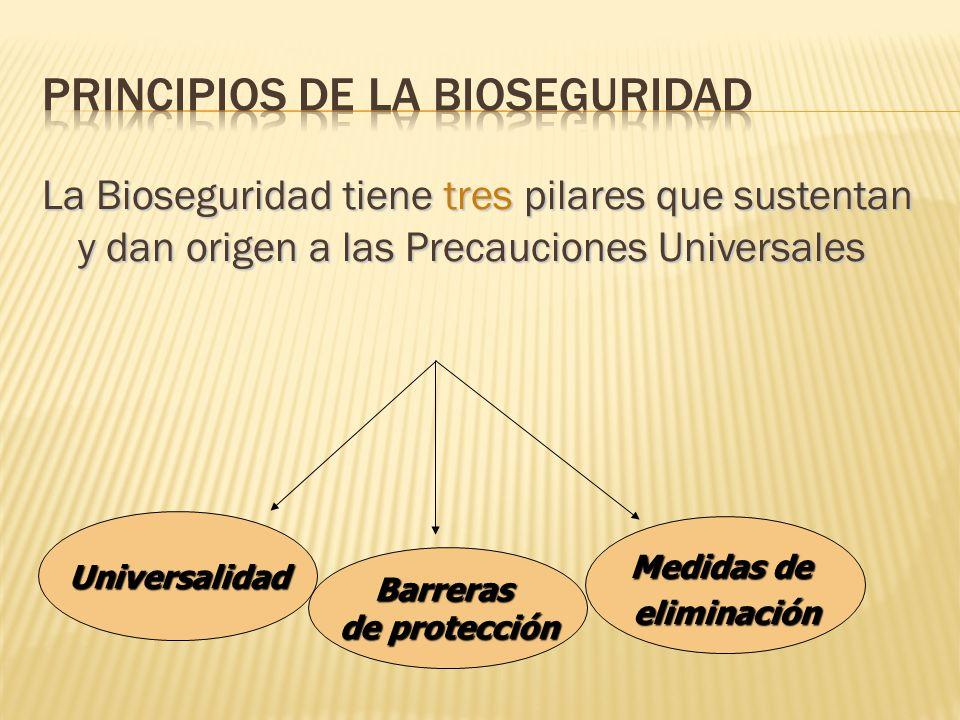 Principios de la bioseguridad