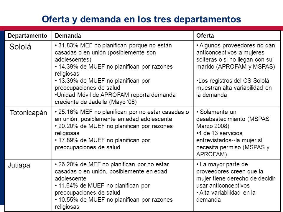 Oferta y demanda en los tres departamentos