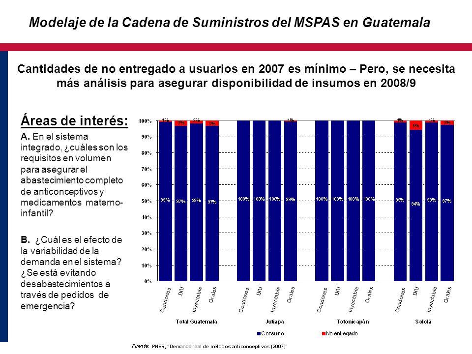 Modelaje de la Cadena de Suministros del MSPAS en Guatemala