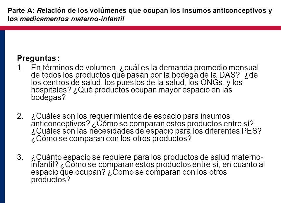 Parte A: Relación de los volúmenes que ocupan los insumos anticonceptivos y los medicamentos materno-infantil