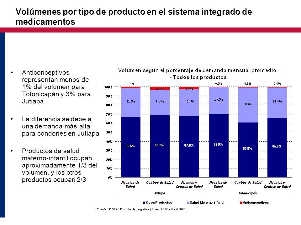 Volúmenes por tipo de producto en el sistema integrado de medicamentos