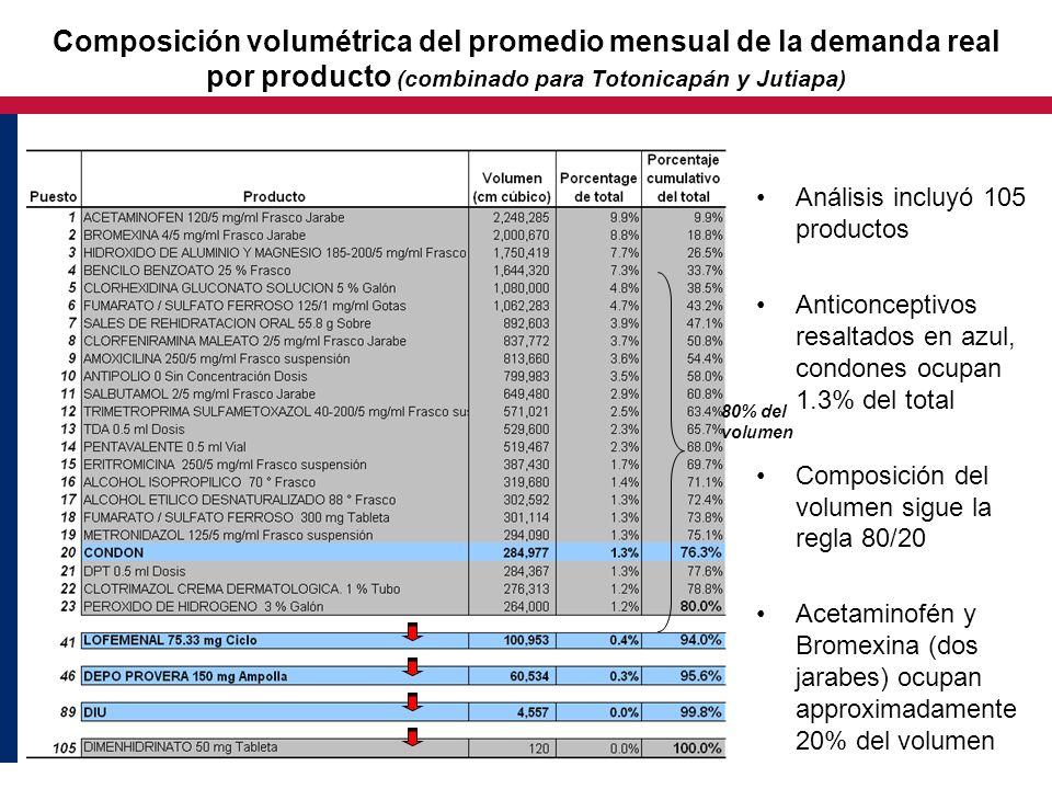 Composición volumétrica del promedio mensual de la demanda real por producto (combinado para Totonicapán y Jutiapa)