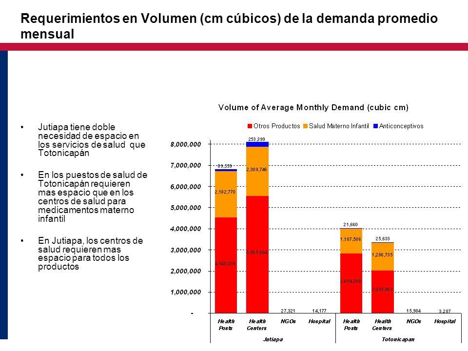 Requerimientos en Volumen (cm cúbicos) de la demanda promedio mensual