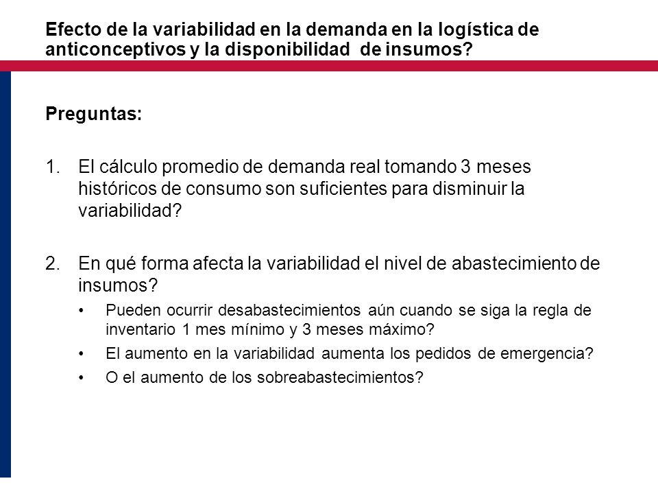 Efecto de la variabilidad en la demanda en la logística de anticonceptivos y la disponibilidad de insumos