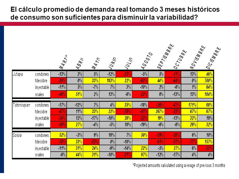 El cálculo promedio de demanda real tomando 3 meses históricos de consumo son suficientes para disminuir la variabilidad