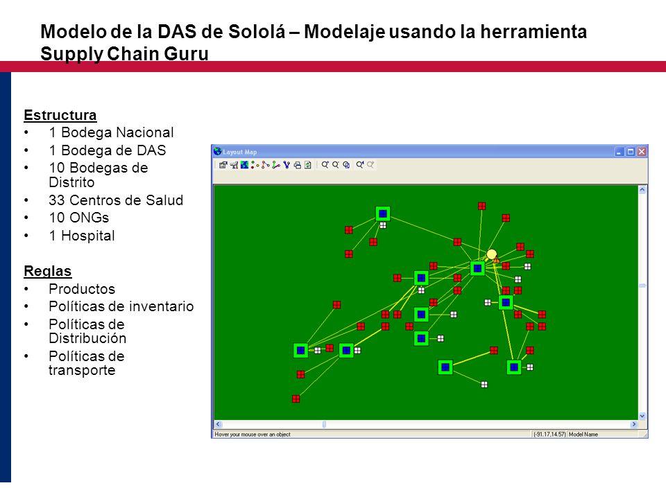 Modelo de la DAS de Sololá – Modelaje usando la herramienta Supply Chain Guru