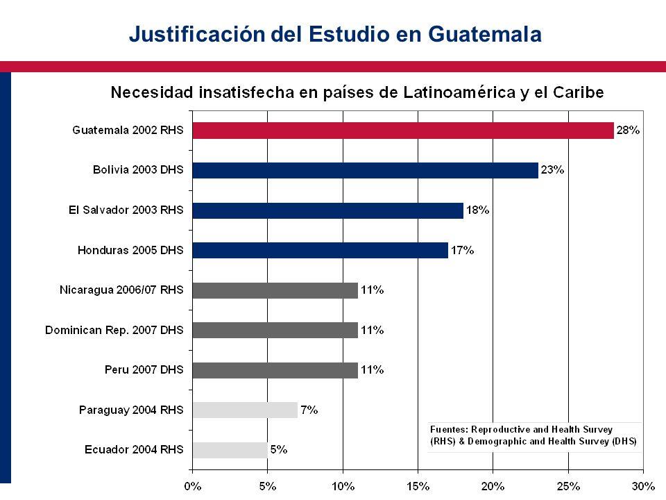 Justificación del Estudio en Guatemala