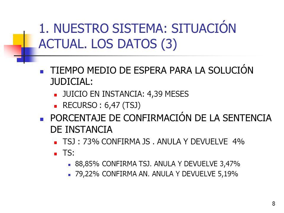 1. NUESTRO SISTEMA: SITUACIÓN ACTUAL. LOS DATOS (3)