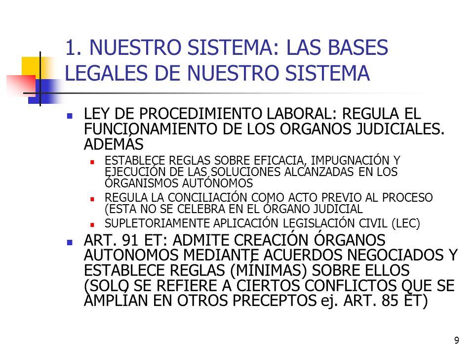1. NUESTRO SISTEMA: LAS BASES LEGALES DE NUESTRO SISTEMA