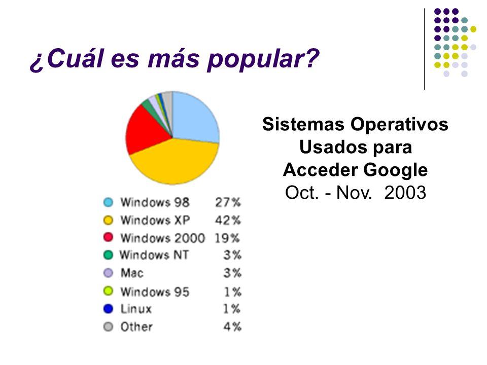 Sistemas Operativos Usados para Acceder Google