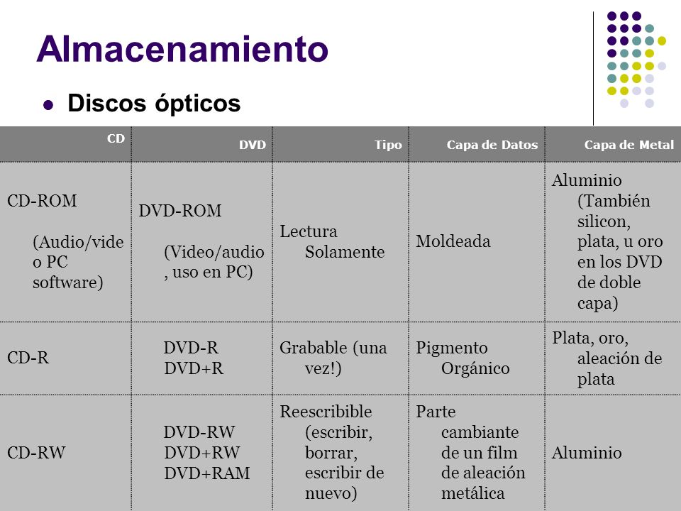 Almacenamiento Discos ópticos CD-ROM (Audio/video PC software)