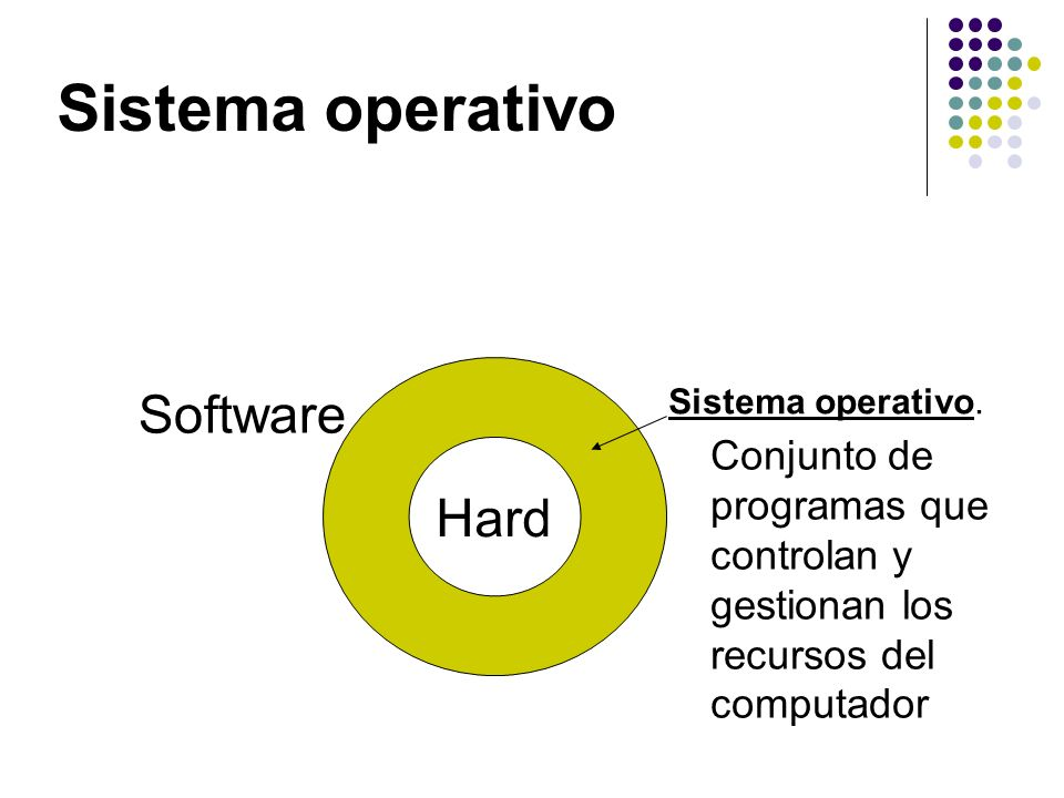 Sistema operativo Software Hard