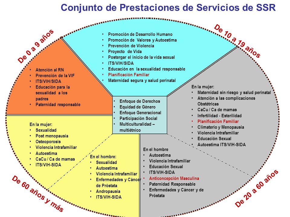 Conjunto de Prestaciones de Servicios de SSR