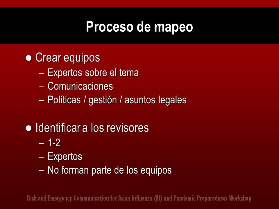 Proceso de mapeo Crear equipos Identificar a los revisores