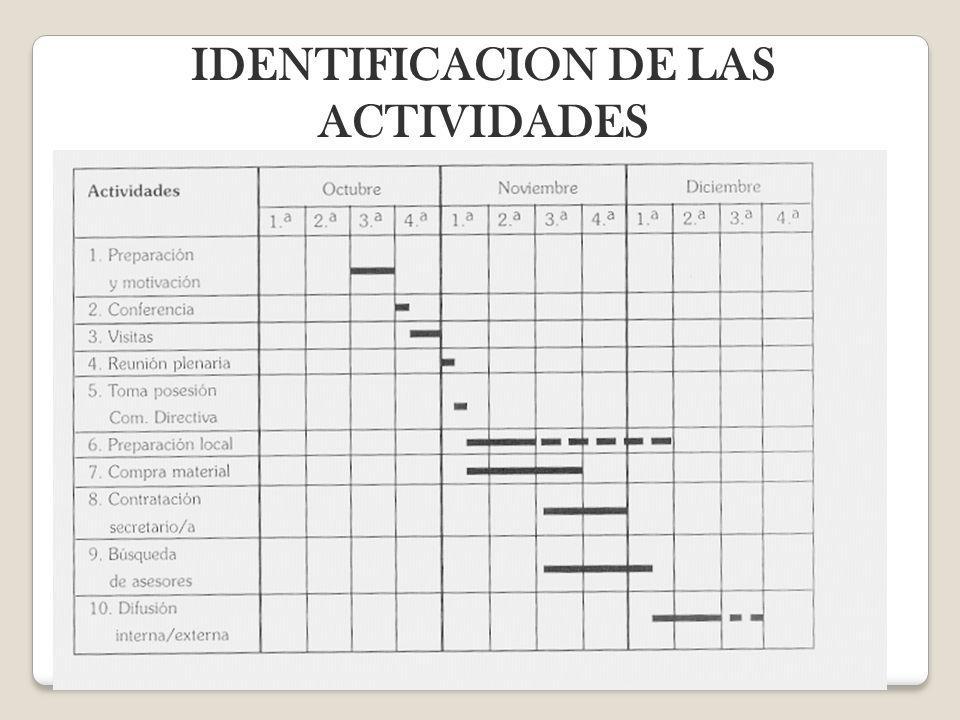IDENTIFICACION DE LAS ACTIVIDADES
