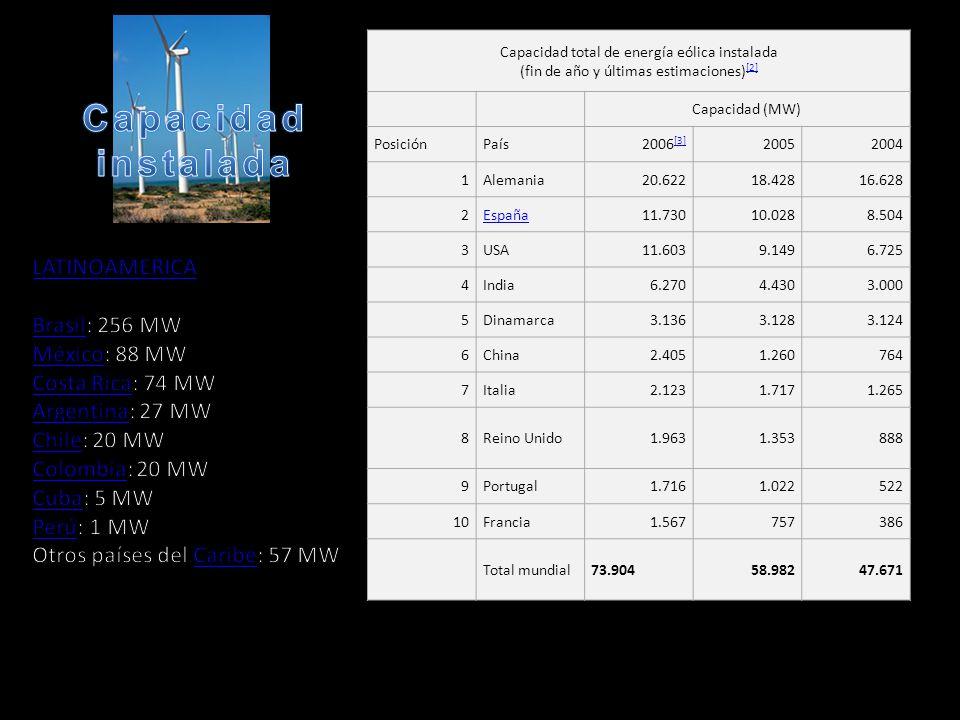 Capacidad instalada LATINOAMERICA Brasil: 256 MW México: 88 MW