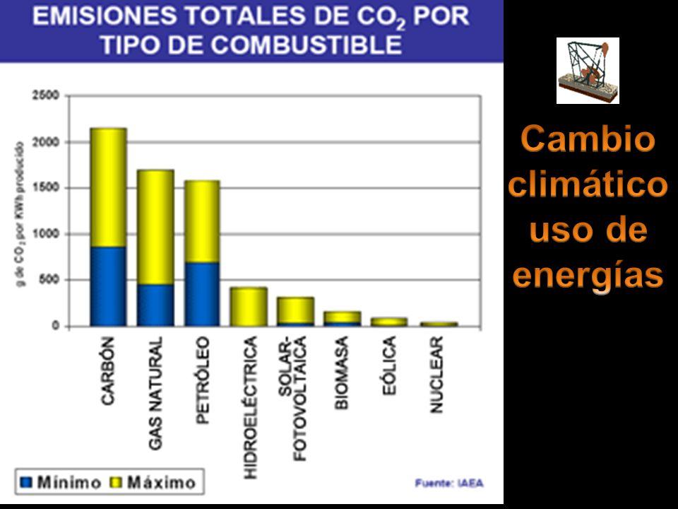 Cambio climático uso de energías