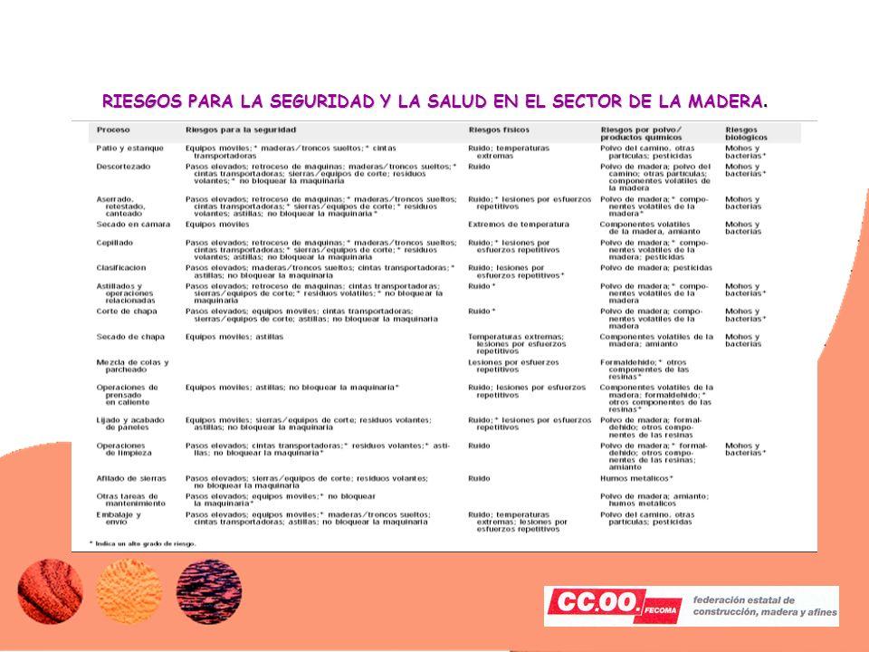 RIESGOS PARA LA SEGURIDAD Y LA SALUD EN EL SECTOR DE LA MADERA.