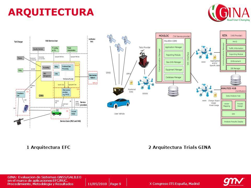 ARQUITECTURA 1 Arquitectura EFC 2 Arquitectura Trials GINA