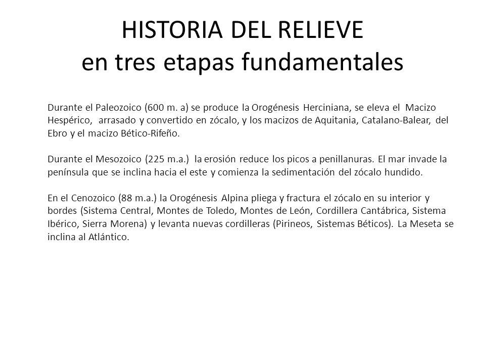 HISTORIA DEL RELIEVE en tres etapas fundamentales
