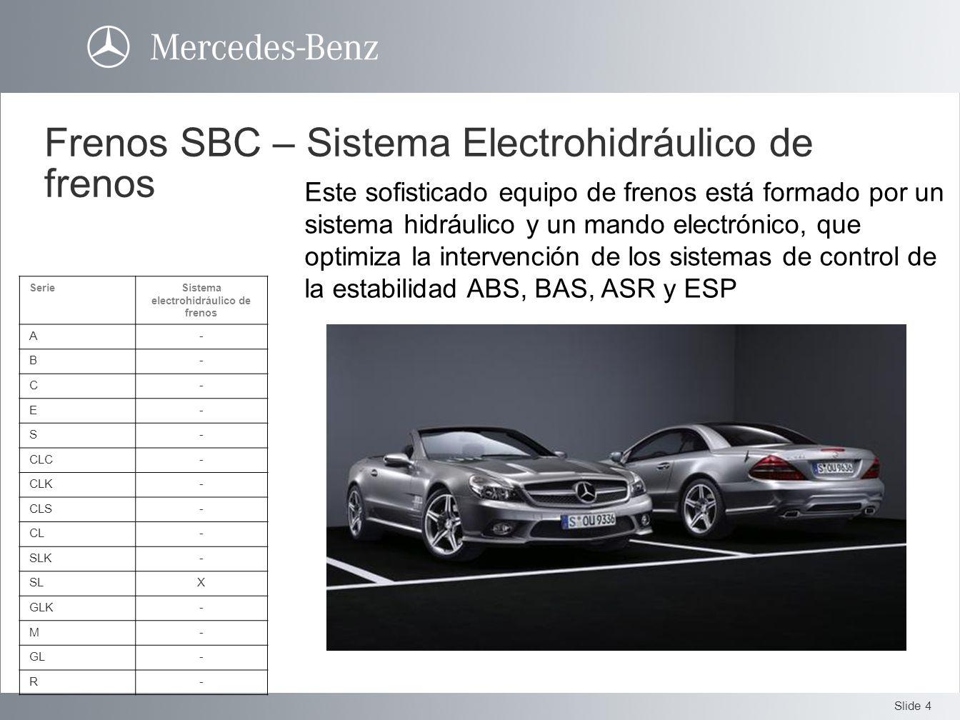 Frenos SBC – Sistema Electrohidráulico de frenos