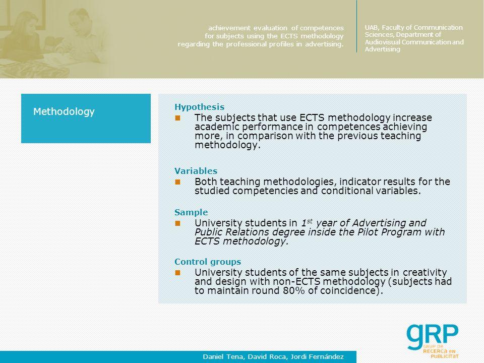 Methodology Hypothesis.