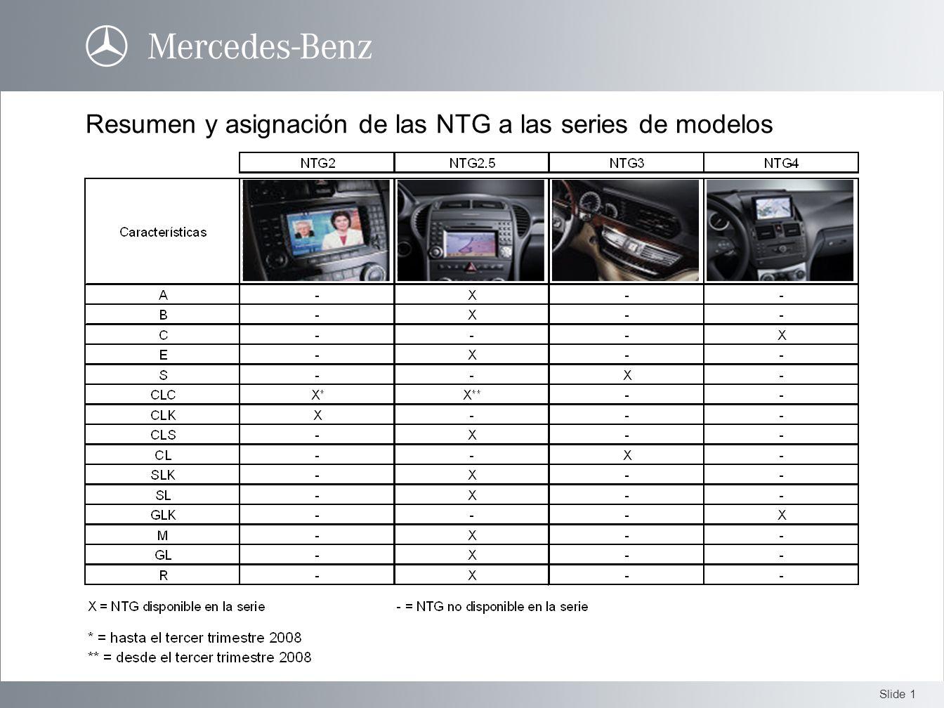 Resumen y asignación de las NTG a las series de modelos