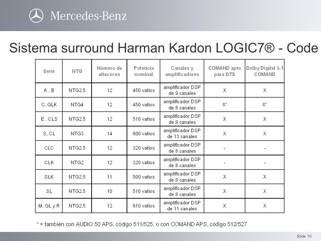 Sistema surround Harman Kardon LOGIC7® - Code 810