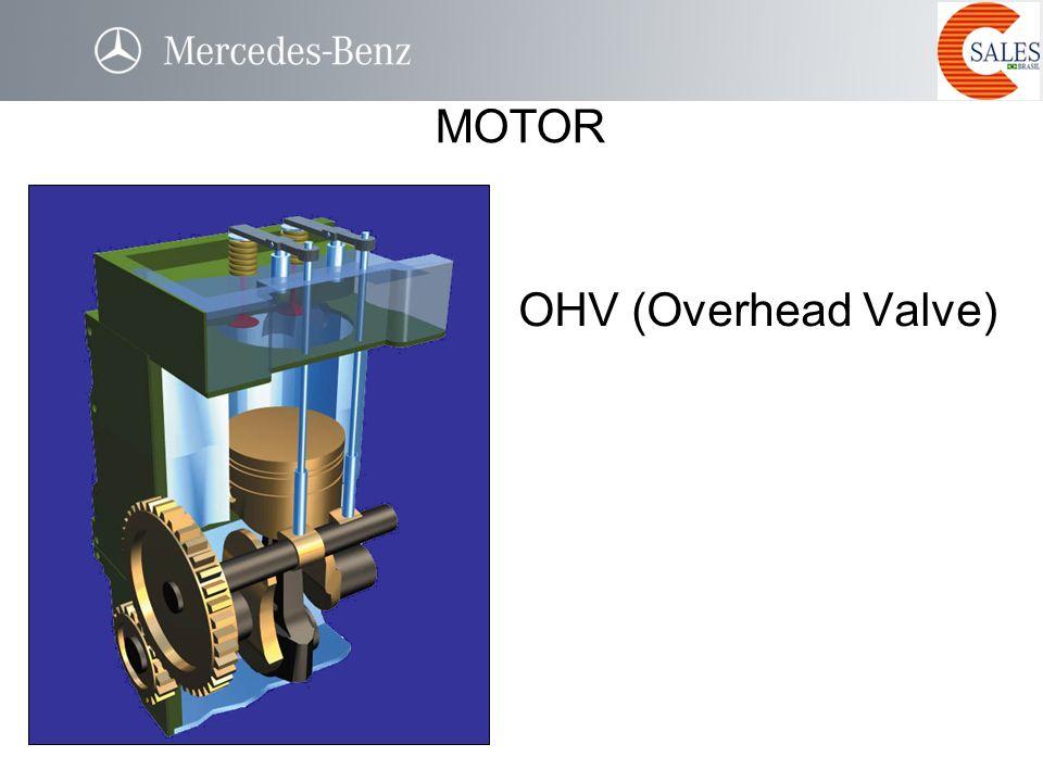 MOTOR OHV (Overhead Valve)