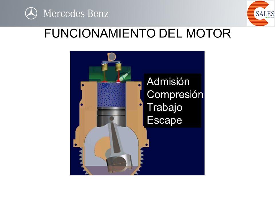 FUNCIONAMIENTO DEL MOTOR