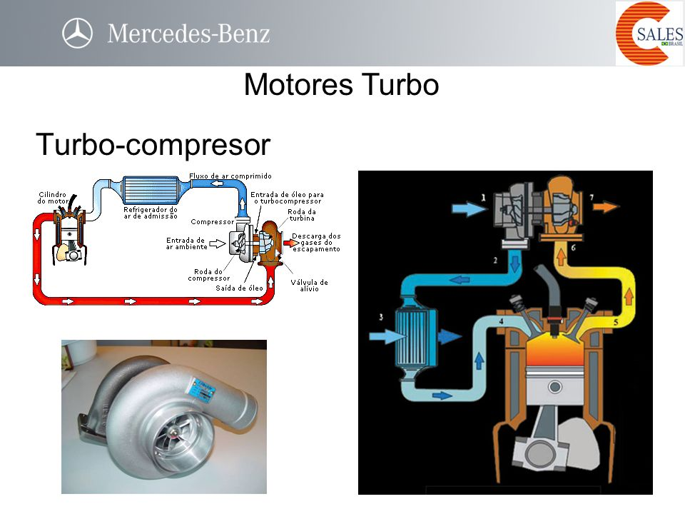 Motores Turbo Turbo-compresor TURBO-COMPRESSOR