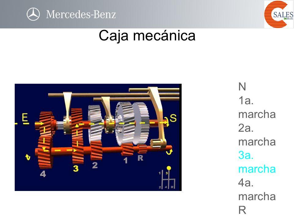 Caja mecánica N 1a. marcha 2a. marcha 3a. marcha 4a. marcha R