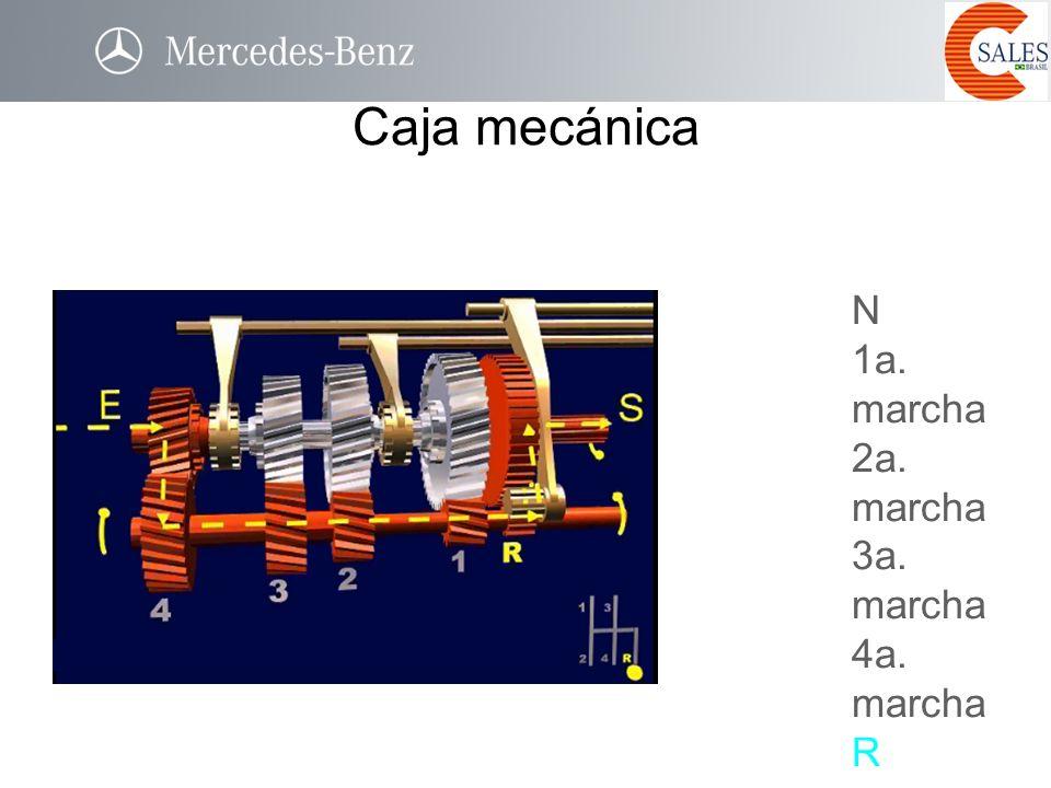 Caja mecánica N 1a. marcha 2a. marcha 3a. marcha 4a. marcha R R