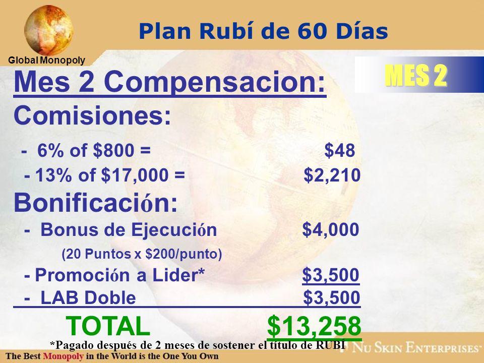 Mes 2 Compensacion: MES 2 Comisiones: - 6% of $800 = $48 Bonificación:
