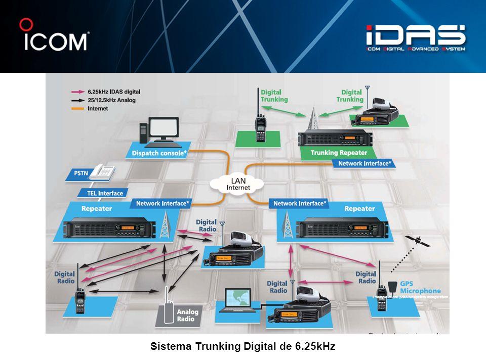 Sistema Trunking Digital de 6.25kHz