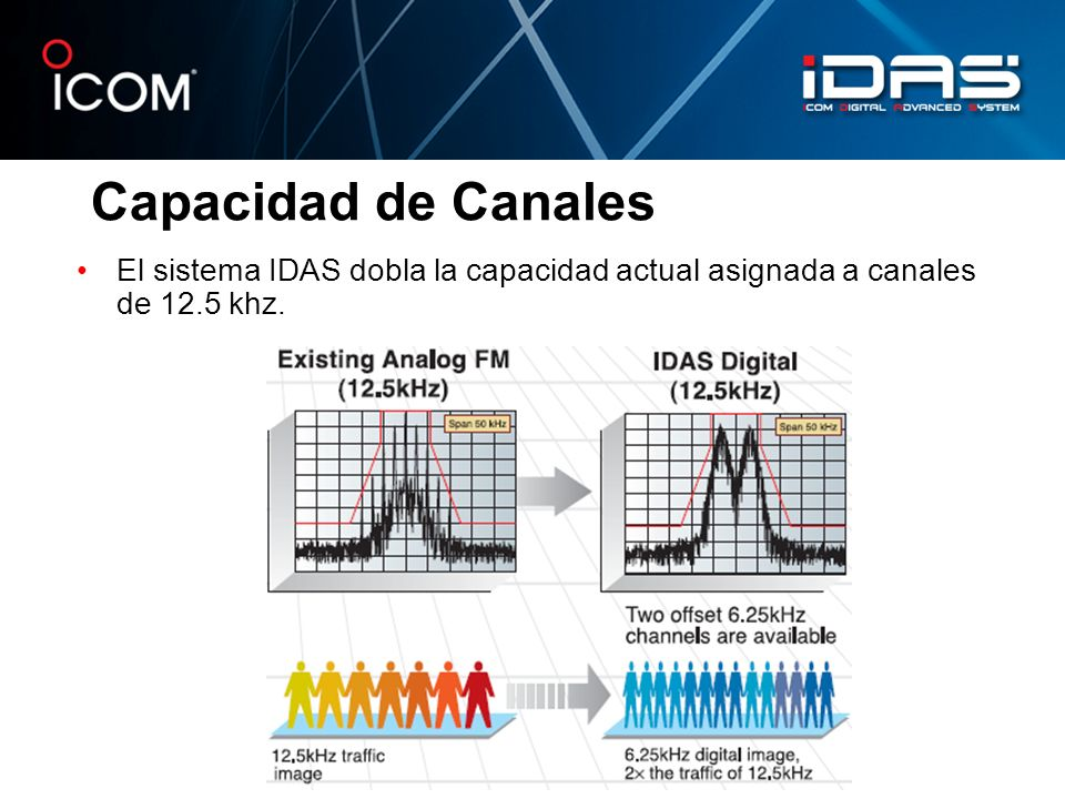 Capacidad de Canales El sistema IDAS dobla la capacidad actual asignada a canales de 12.5 khz.