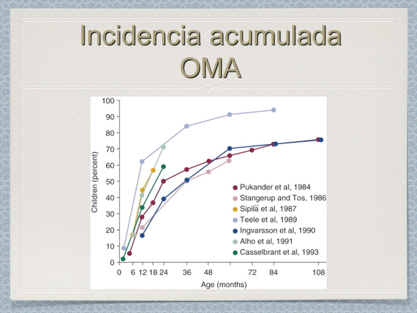 Incidencia acumulada OMA