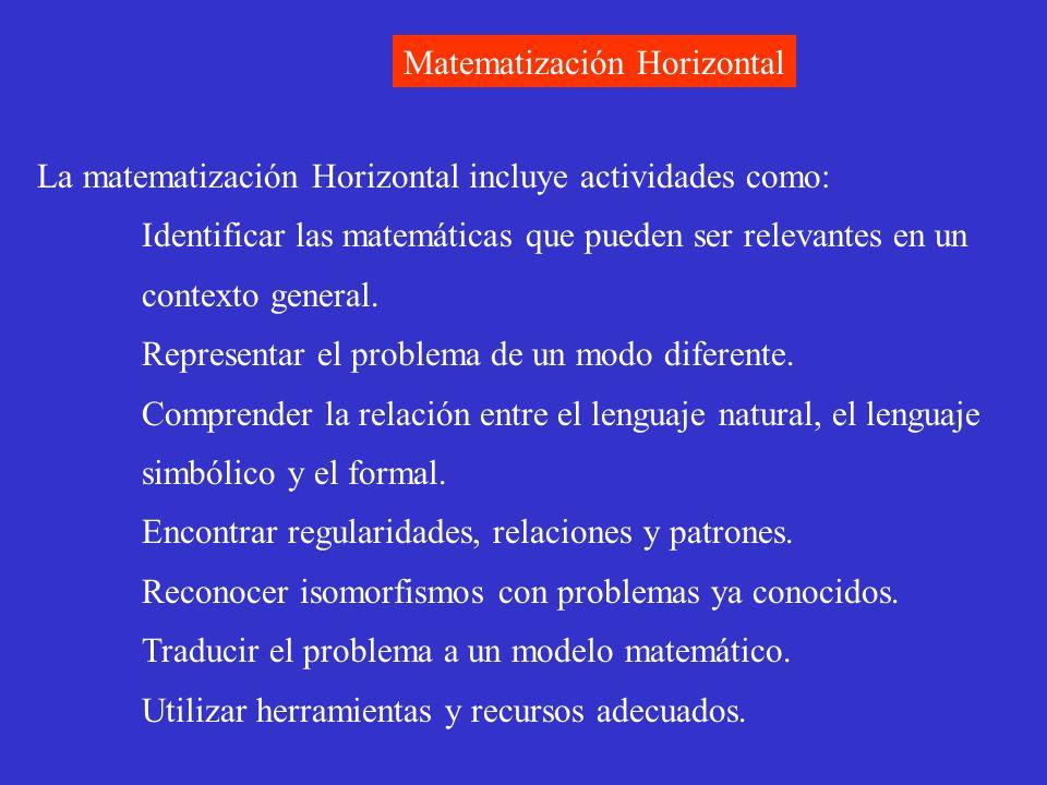 Matematización Horizontal