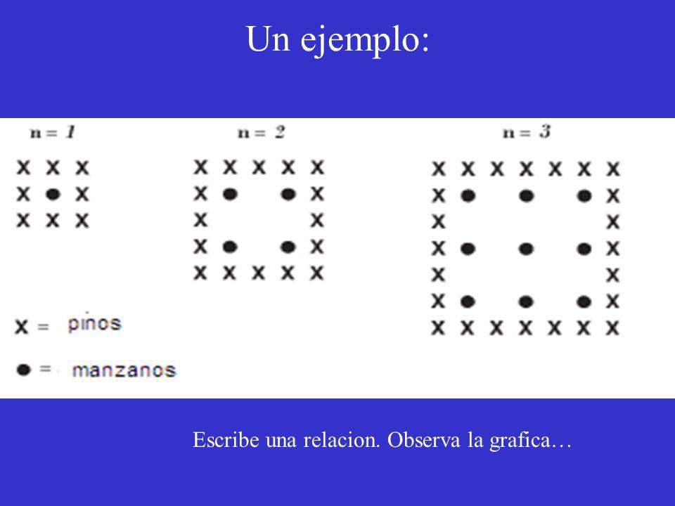 Un ejemplo: Escribe una relacion. Observa la grafica…
