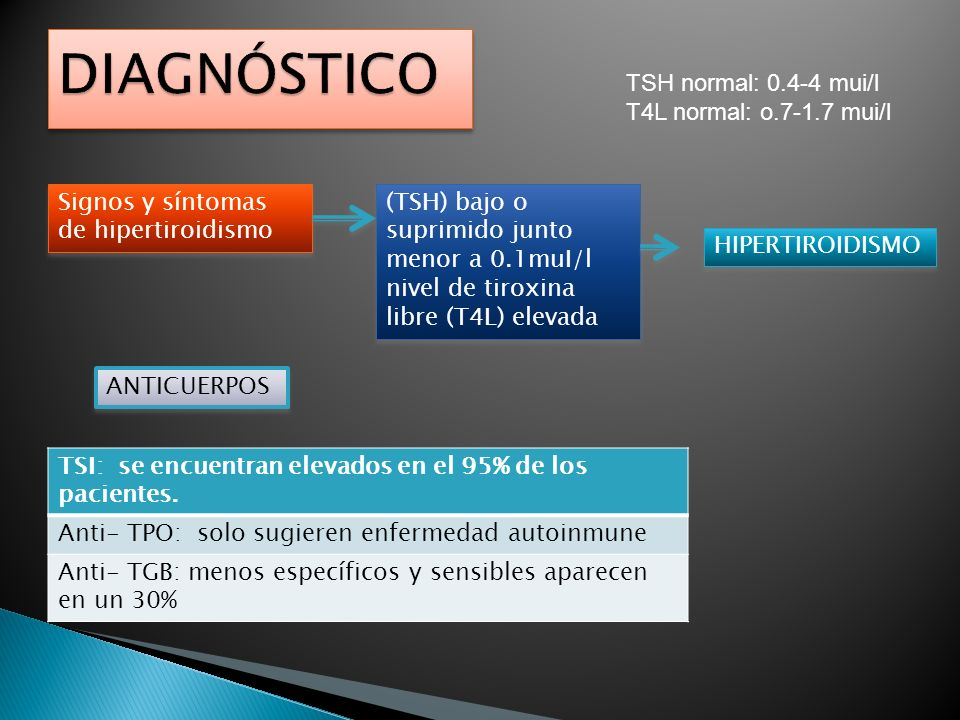 DIAGNÓSTICO TSH normal: 0.4-4 mui/l T4L normal: o.7-1.7 mui/l