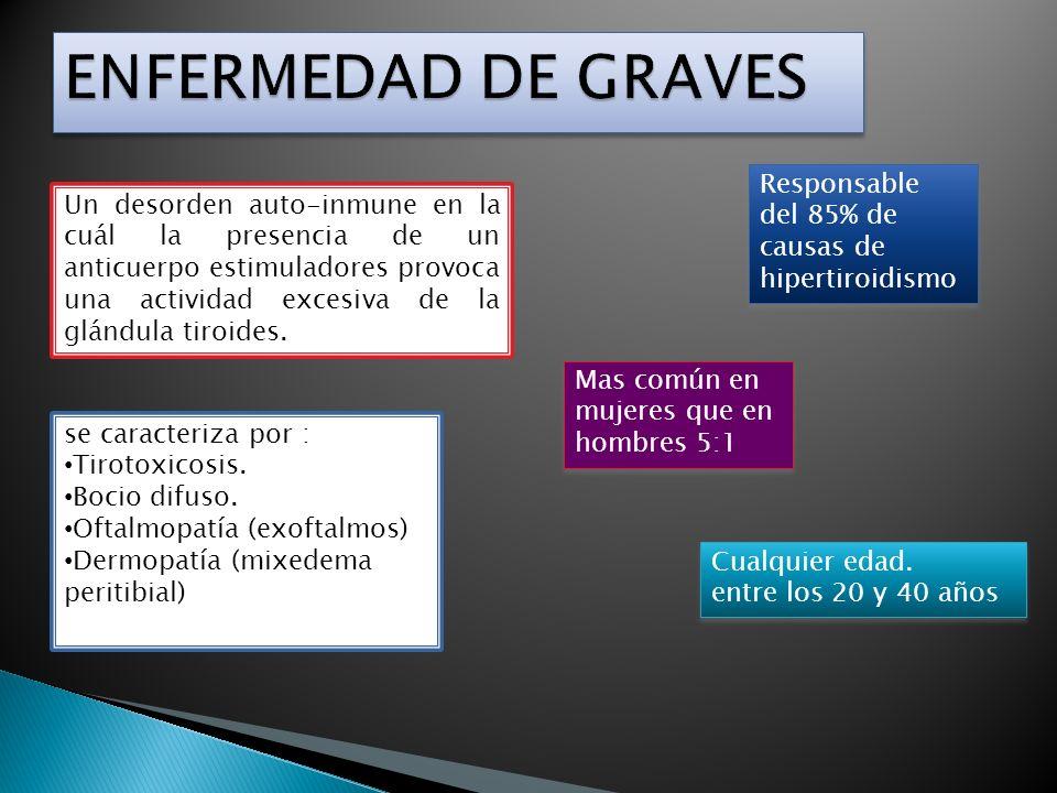 ENFERMEDAD DE GRAVES Responsable del 85% de causas de hipertiroidismo