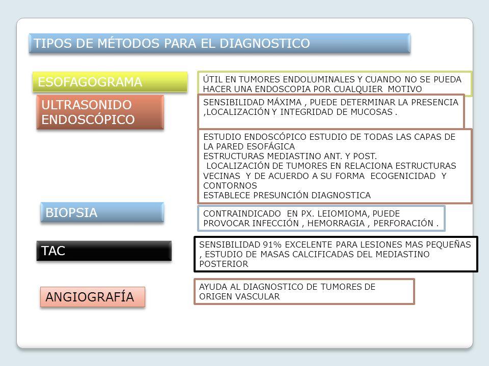 TIPOS DE MÉTODOS PARA EL DIAGNOSTICO