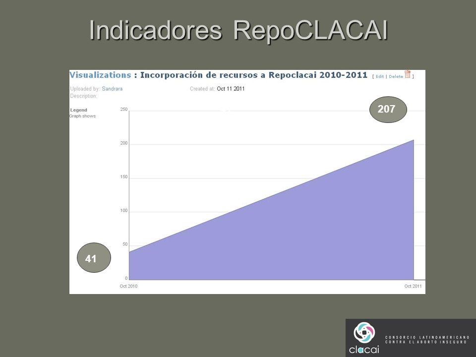 Indicadores RepoCLACAI