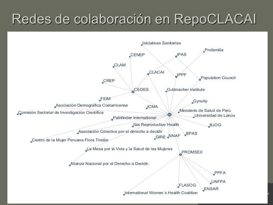 Redes de colaboración en RepoCLACAI