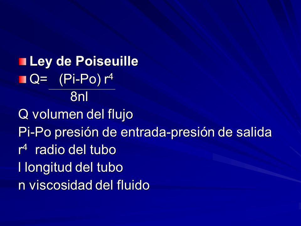 Ley de Poiseuille Q= (Pi-Po) r4. 8nl. Q volumen del flujo. Pi-Po presión de entrada-presión de salida.